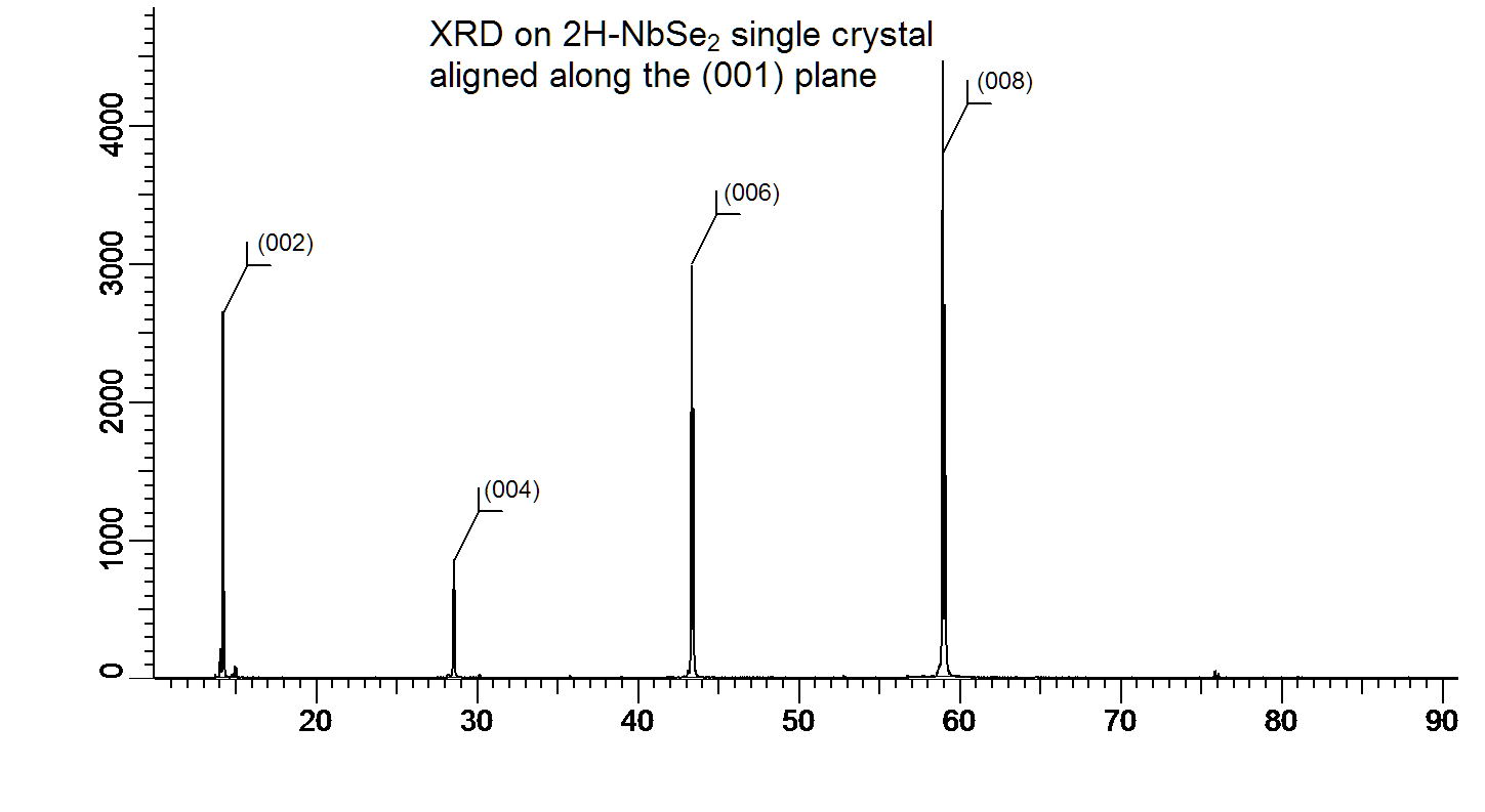 Niobium Phase At Room Temperature